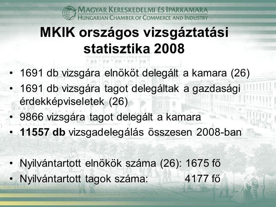 MKIK országos vizsgáztatási statisztika 2008