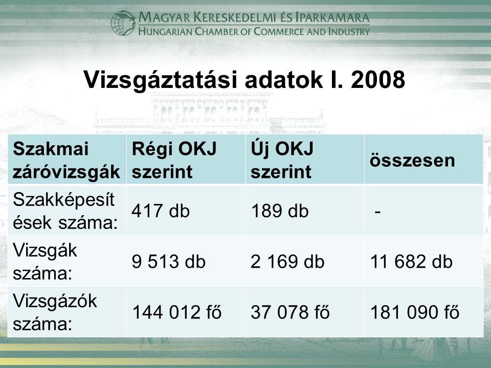 Vizsgáztatási adatok I. 2008