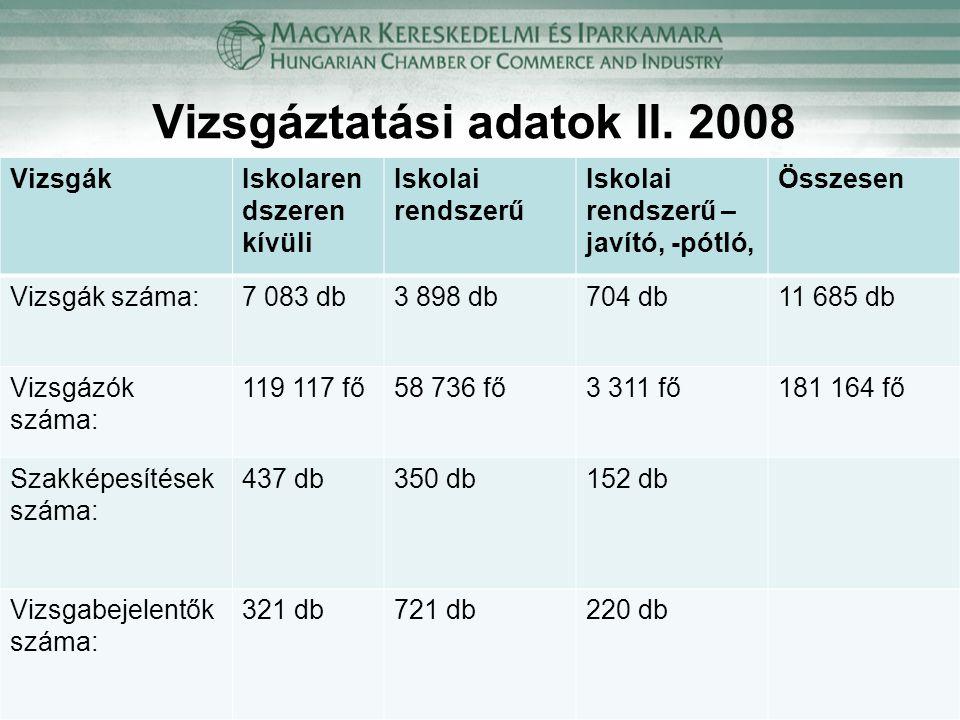 Vizsgáztatási adatok II. 2008