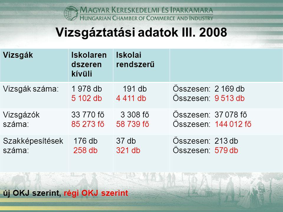 Vizsgáztatási adatok III. 2008