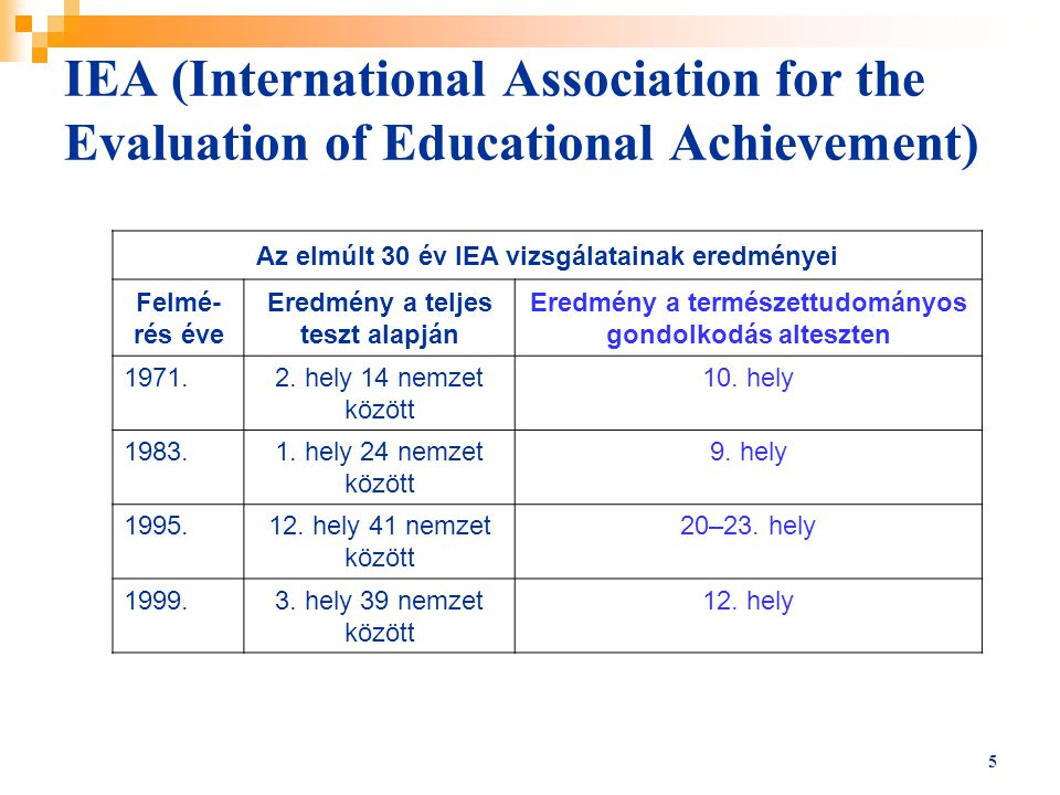 IEA (International Association for the Evaluation of Educational Achievement)