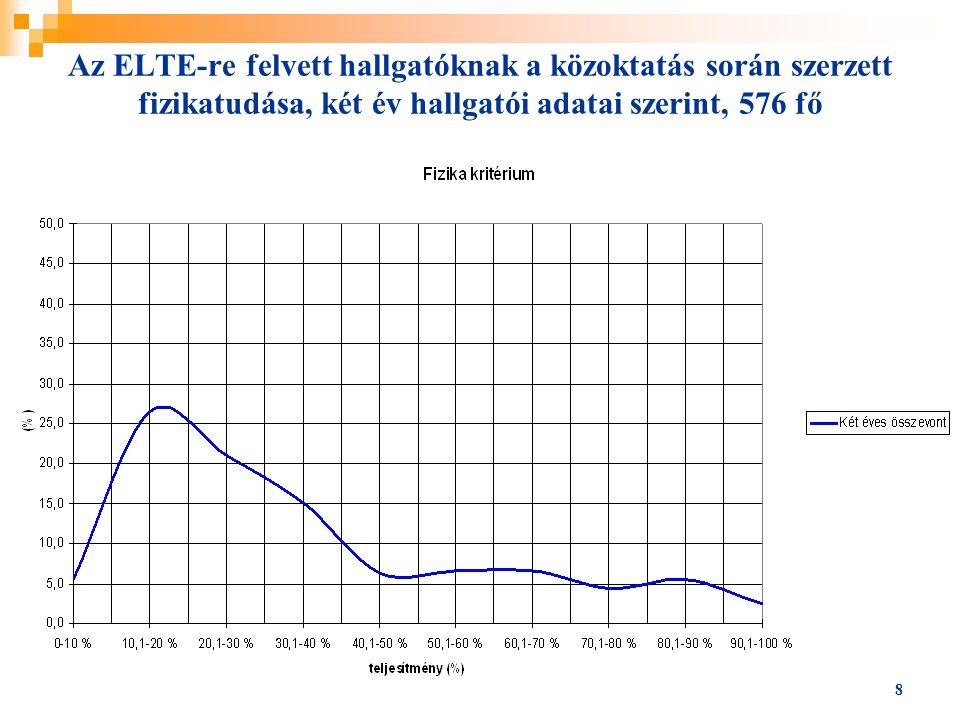 Az ELTE-re felvett hallgatóknak a közoktatás során szerzett fizikatudása, két év hallgatói adatai szerint, 576 fő