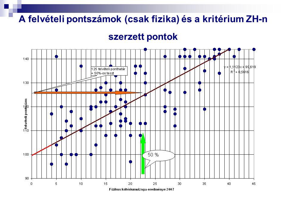 A felvételi pontszámok (csak fizika) és a kritérium ZH-n szerzett pontok