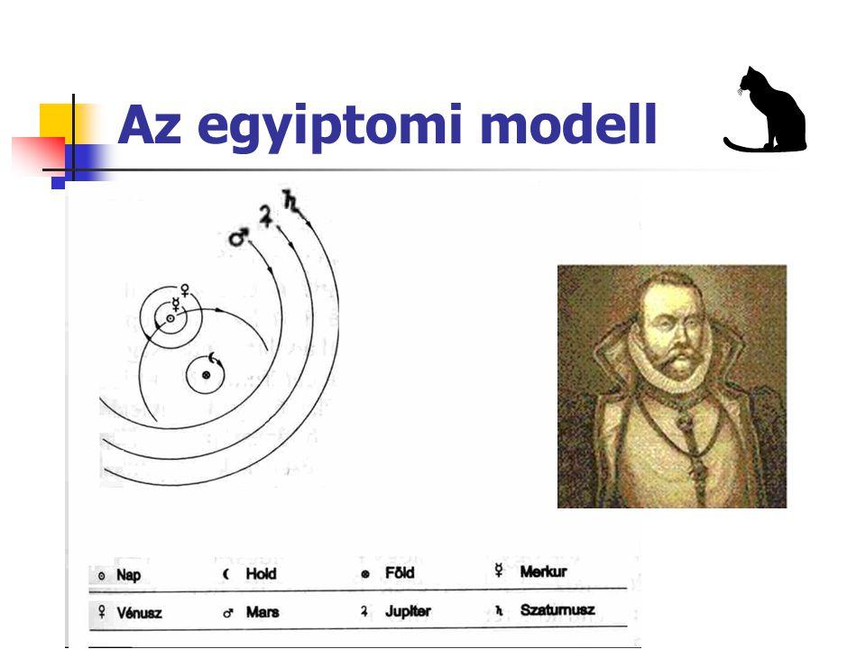 Az egyiptomi modell