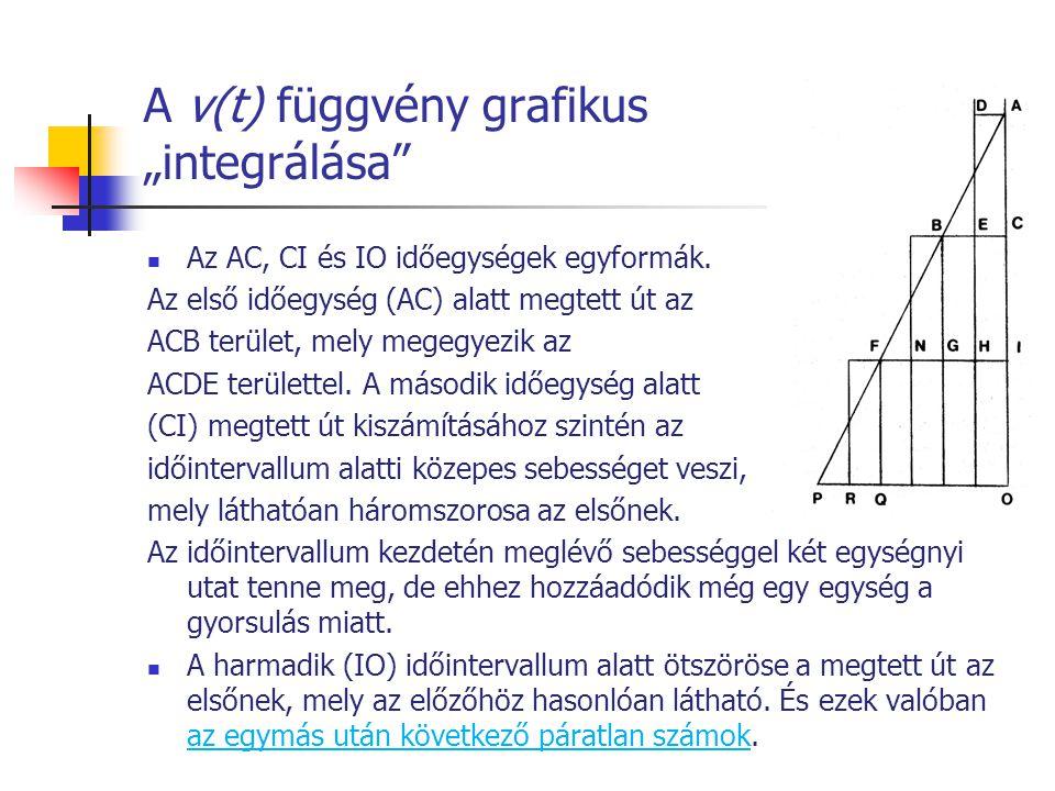 """A v(t) függvény grafikus """"integrálása"""