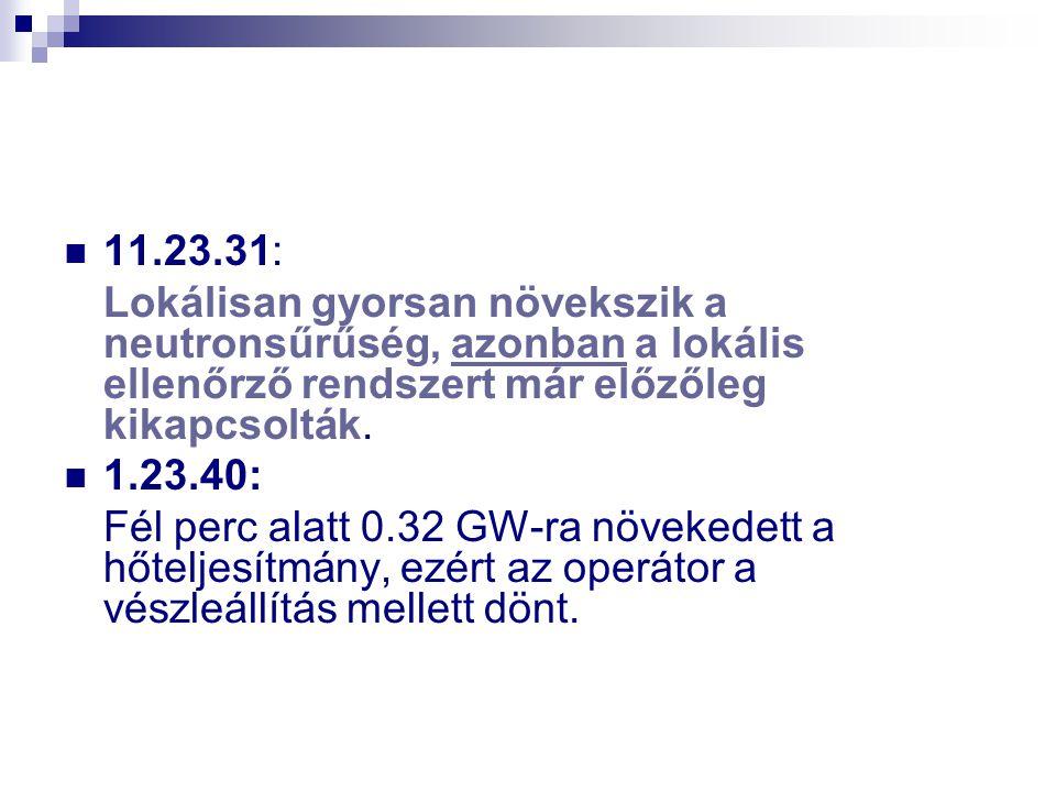 11.23.31: Lokálisan gyorsan növekszik a neutronsűrűség, azonban a lokális ellenőrző rendszert már előzőleg kikapcsolták.
