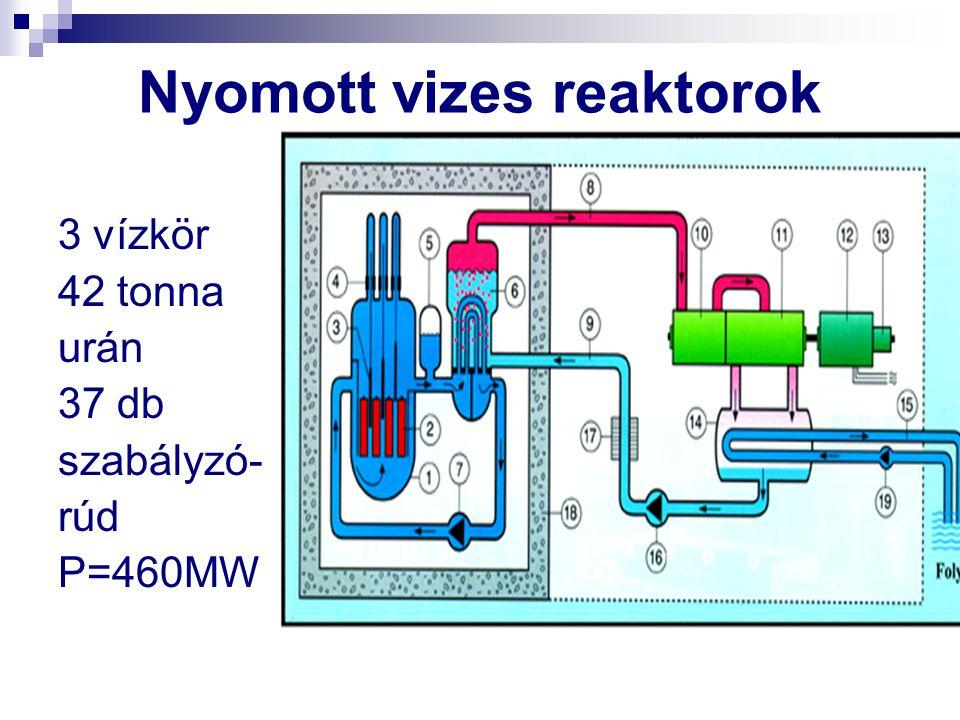Nyomott vizes reaktorok