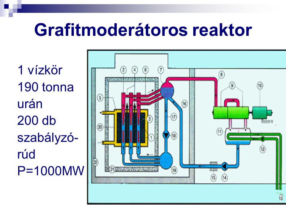 Grafitmoderátoros reaktor