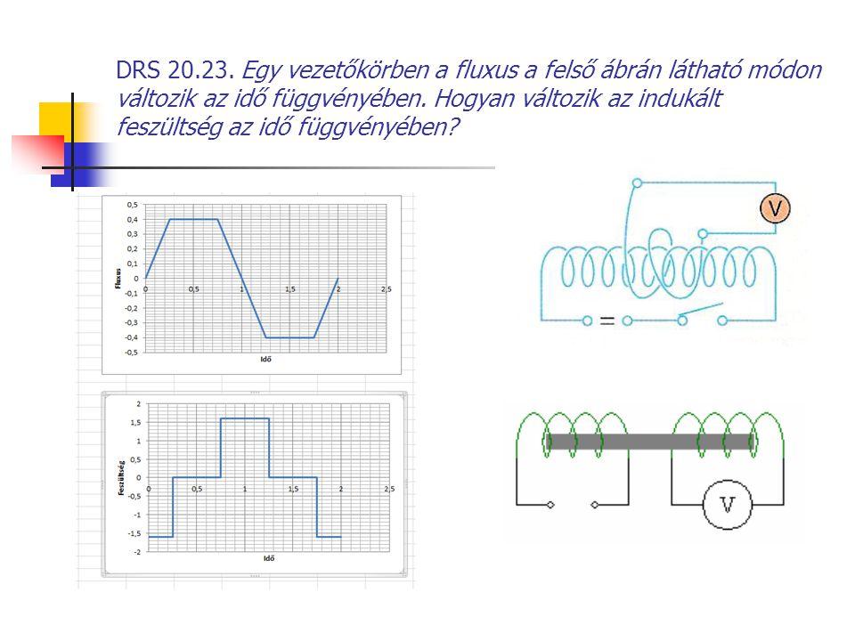 DRS 20.23. Egy vezetőkörben a fluxus a felső ábrán látható módon változik az idő függvényében.