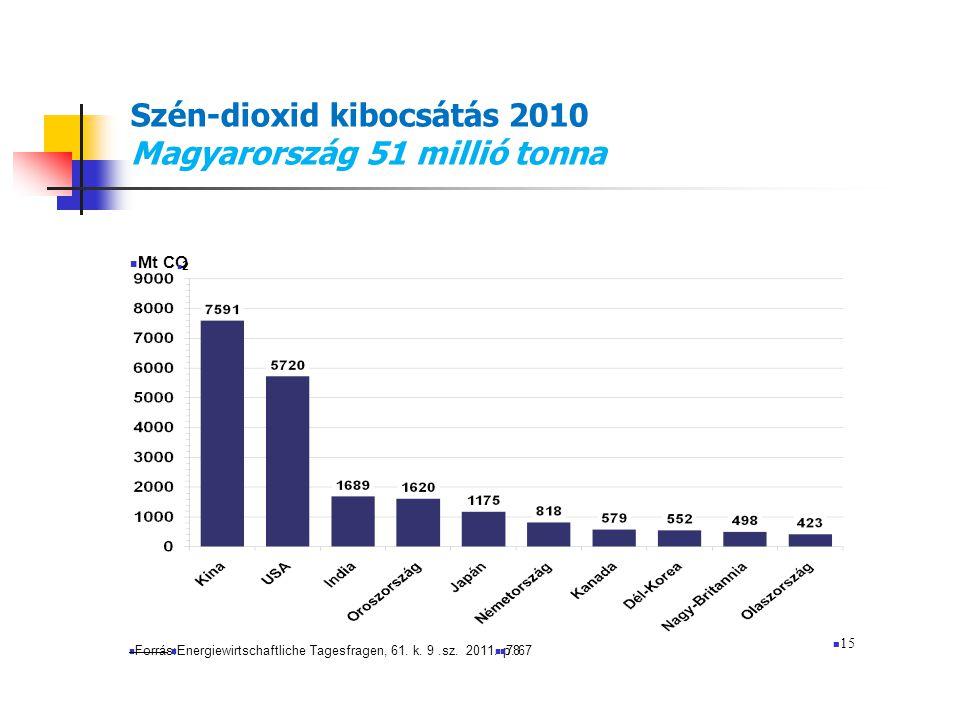 Szén-dioxid kibocsátás 2010 Magyarország 51 millió tonna