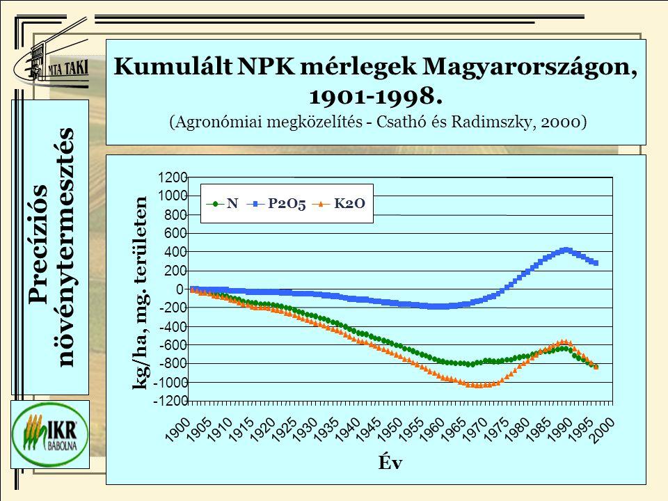 Kumulált NPK mérlegek Magyarországon, 1901-1998.