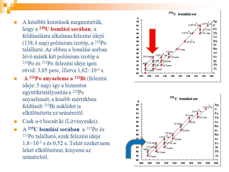 A későbbi kutatások megmutatták, hogy a 238U bomlási sorában, a feldúsulásra alkalmas felezési idejű (138,4 nap) polónium izotóp, a 210Po található. Az ebben a bomlási sorban lévő másik két polónium izotóp a 218Po és 214Po felezési ideje igen rövid: 3,05 perc, illetve 1,62×10-4 s.
