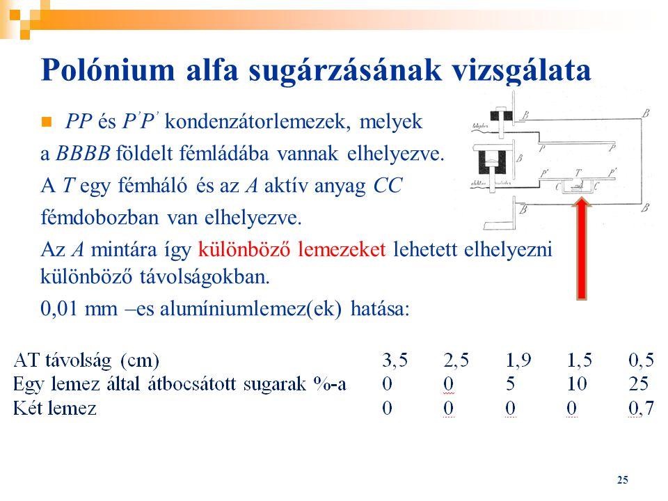 Polónium alfa sugárzásának vizsgálata