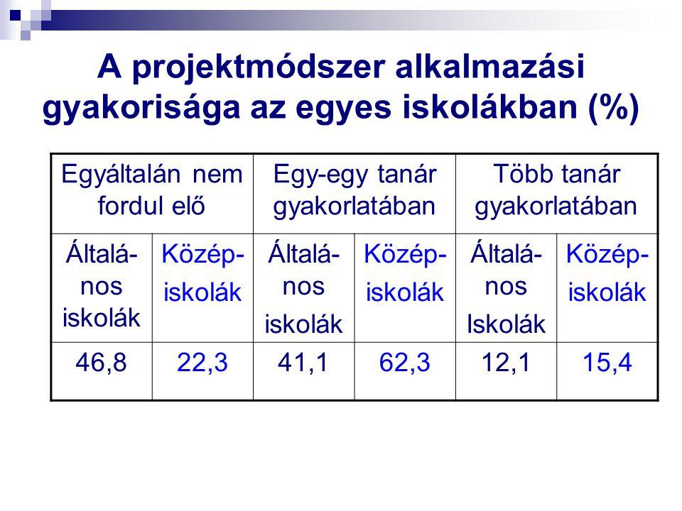 A projektmódszer alkalmazási gyakorisága az egyes iskolákban (%)