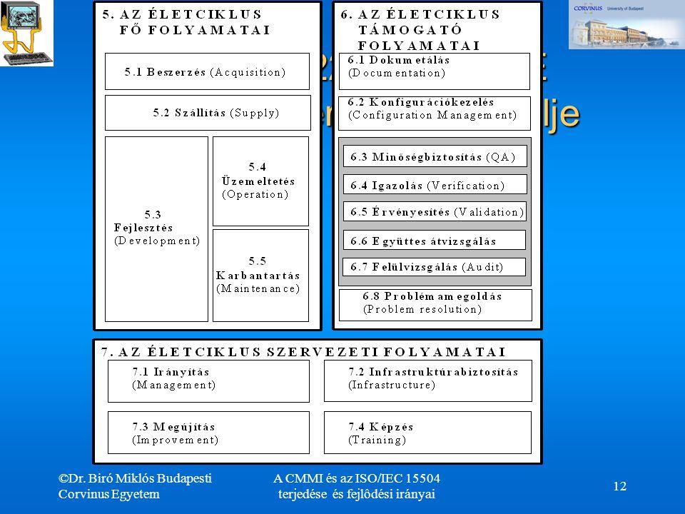 ISO/IEC 12207 a SPICE folyamat referencia modellje