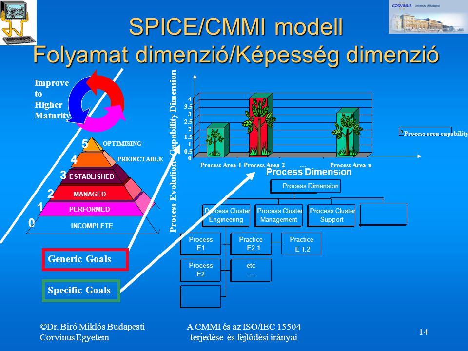 SPICE/CMMI modell Folyamat dimenzió/Képesség dimenzió