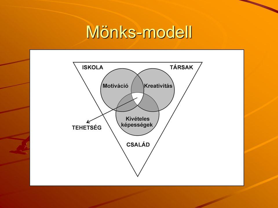 Mönks-modell