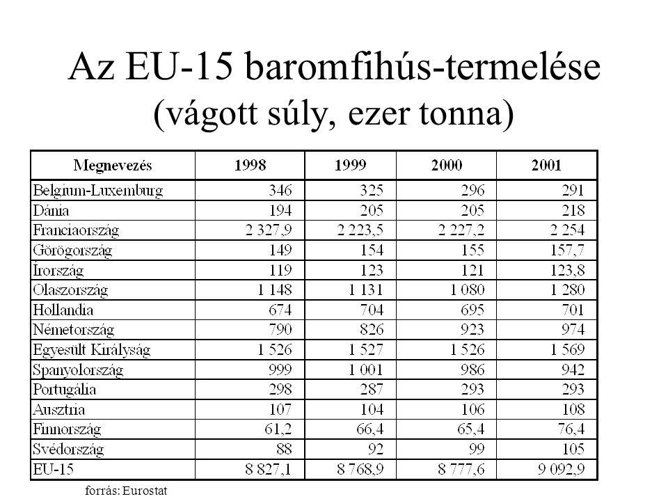 Az EU-15 baromfihús-termelése (vágott súly, ezer tonna)
