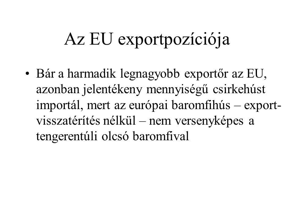 Az EU exportpozíciója
