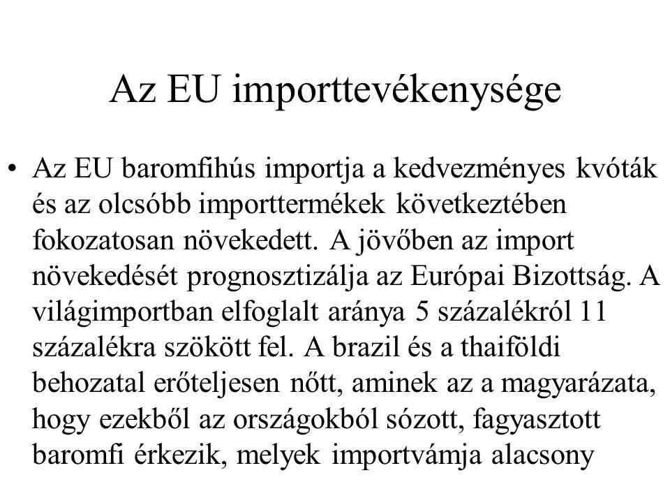 Az EU importtevékenysége