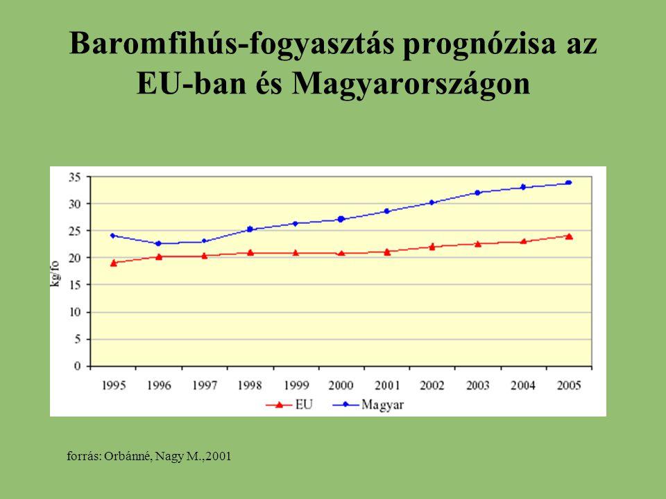 Baromfihús-fogyasztás prognózisa az EU-ban és Magyarországon