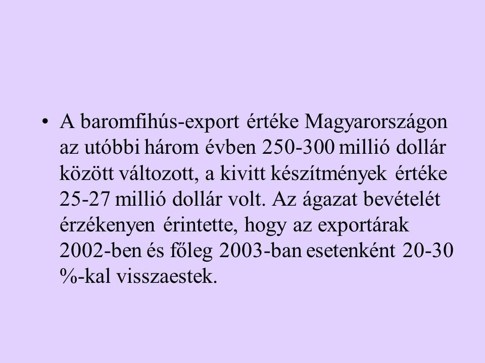 A baromfihús-export értéke Magyarországon az utóbbi három évben 250-300 millió dollár között változott, a kivitt készítmények értéke 25-27 millió dollár volt.
