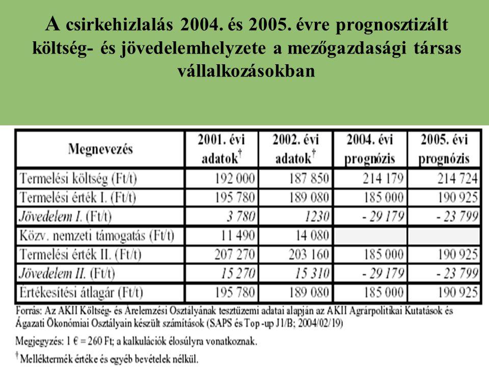 A csirkehizlalás 2004. és 2005.