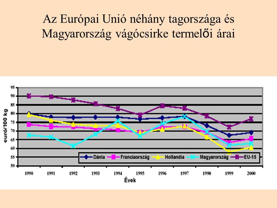 Az Európai Unió néhány tagországa és Magyarország vágócsirke termelői árai