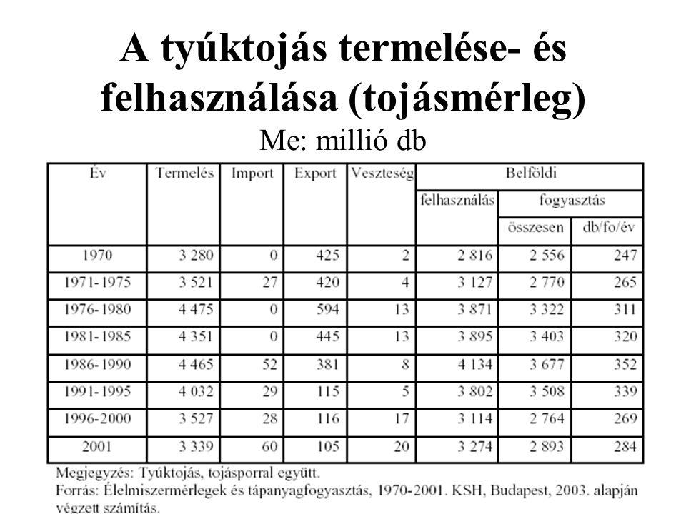 A tyúktojás termelése- és felhasználása (tojásmérleg) Me: millió db