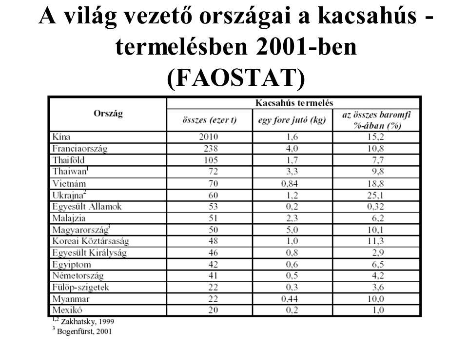 A világ vezető országai a kacsahús -termelésben 2001-ben (FAOSTAT)