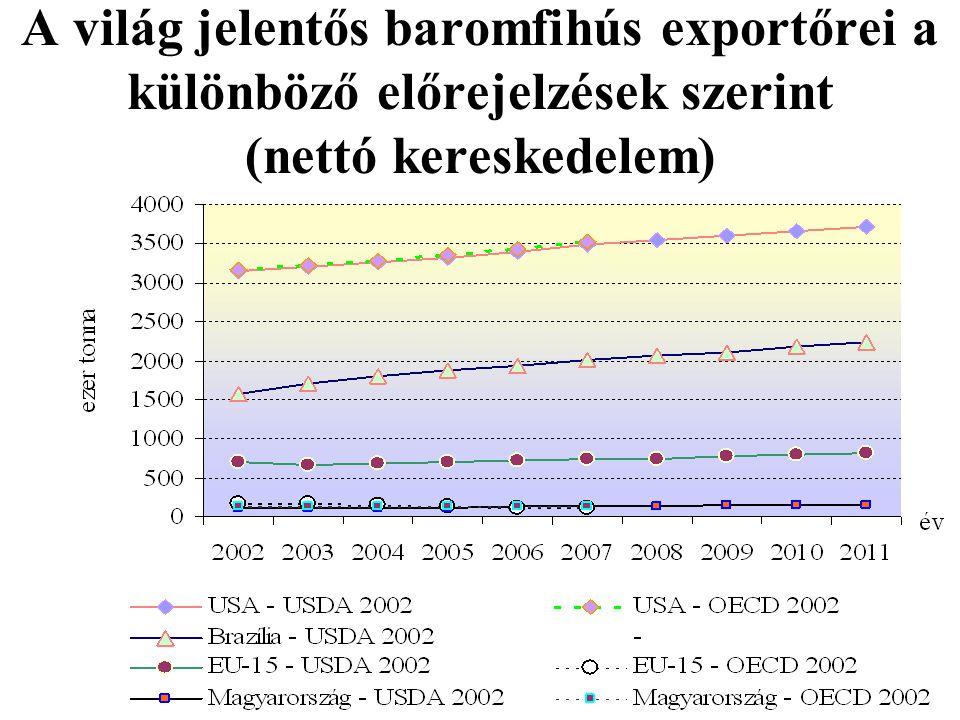A világ jelentős baromfihús exportőrei a különböző előrejelzések szerint (nettó kereskedelem)