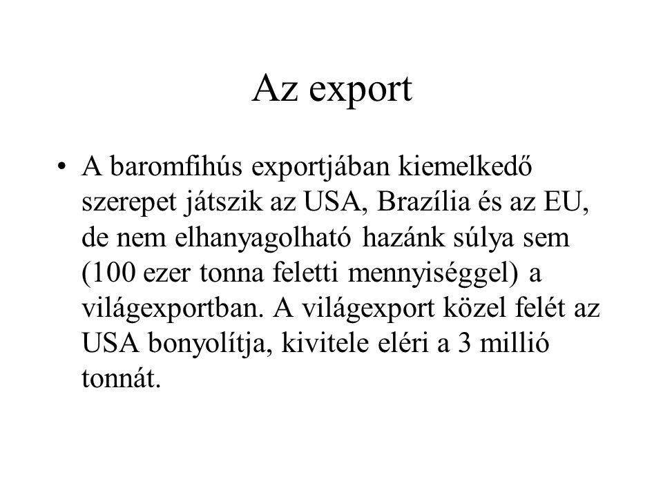 Az export
