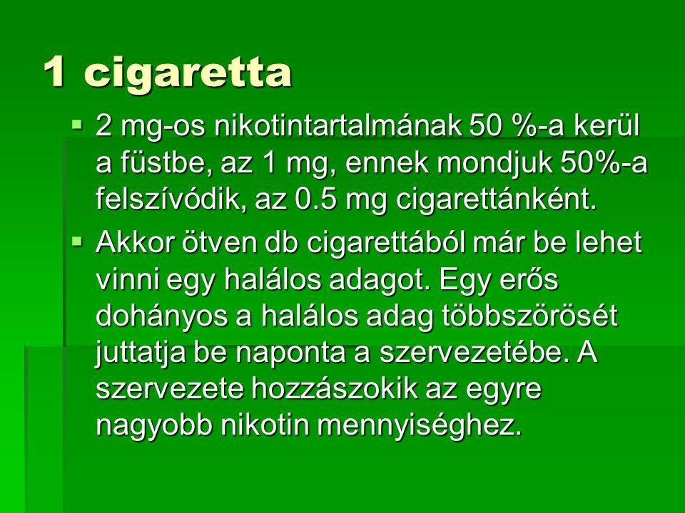 1 cigaretta 2 mg-os nikotintartalmának 50 %-a kerül a füstbe, az 1 mg, ennek mondjuk 50%-a felszívódik, az 0.5 mg cigarettánként.