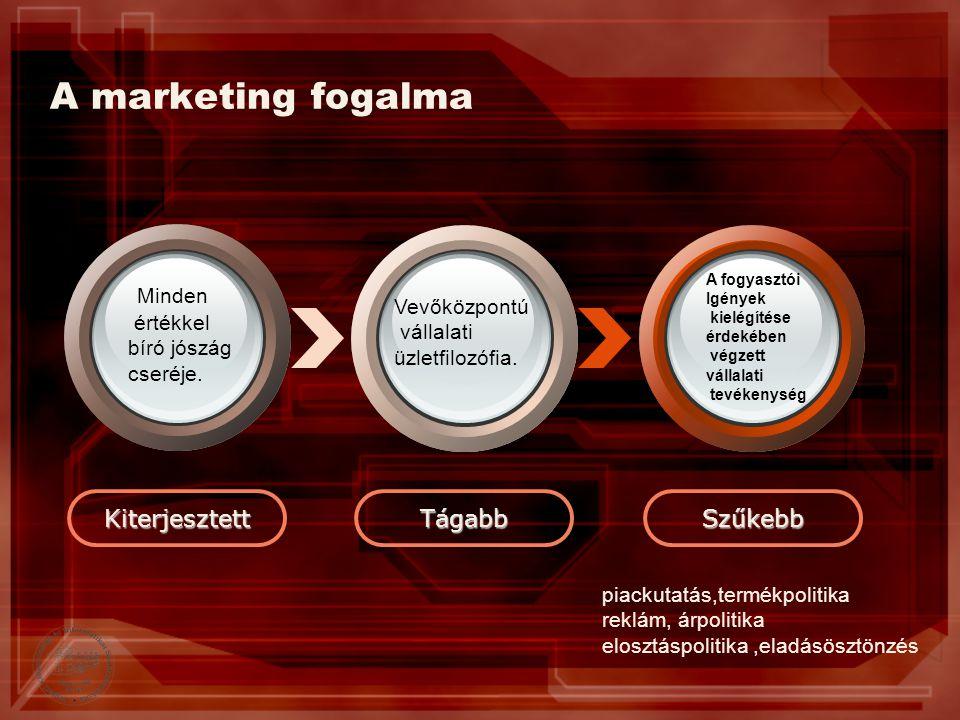 A marketing fogalma Minden Kiterjesztett Tágabb Szűkebb értékkel