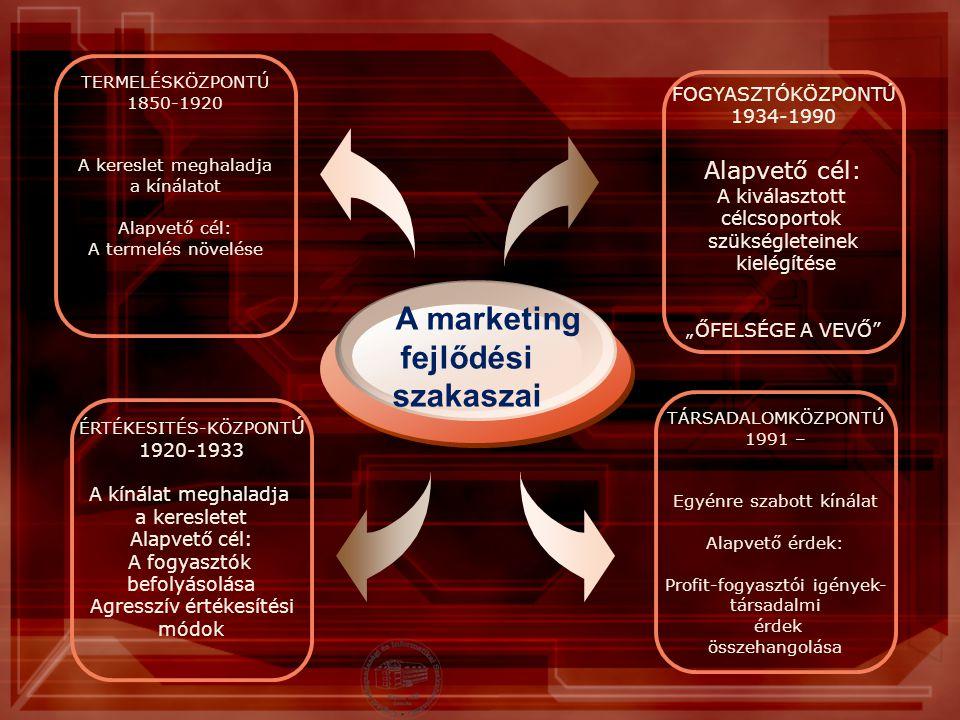 A marketing fejlődési szakaszai Alapvető cél: FOGYASZTÓKÖZPONTÚ
