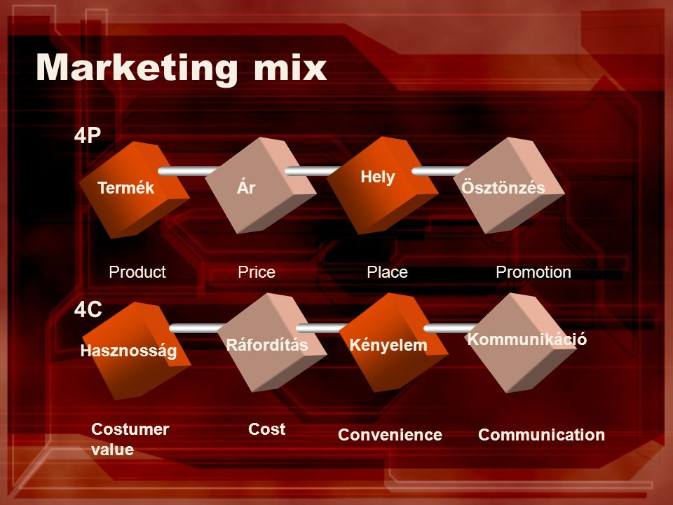 Marketing mix 4P 4C Hely Termék Ár Ösztönzés Product Price Place