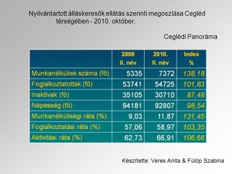 Nyilvántartott álláskeresõk ellátás szerinti megoszlása Cegléd térségében - 2010. október. Ceglédi Panoráma