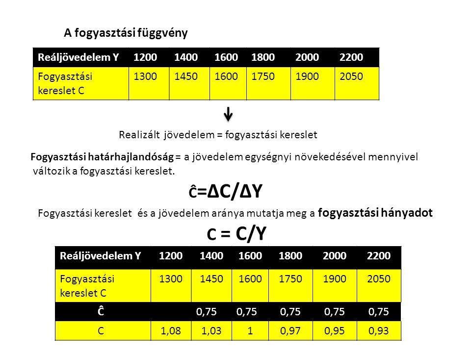 C = C/Y Ĉ=∆C/∆Y A fogyasztási függvény Reáljövedelem Y 1200 1400 1600