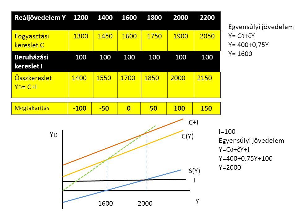 Reáljövedelem Y 1200. 1400. 1600. 1800. 2000. 2200. Fogyasztási kereslet C. 1300. 1450. 1750.