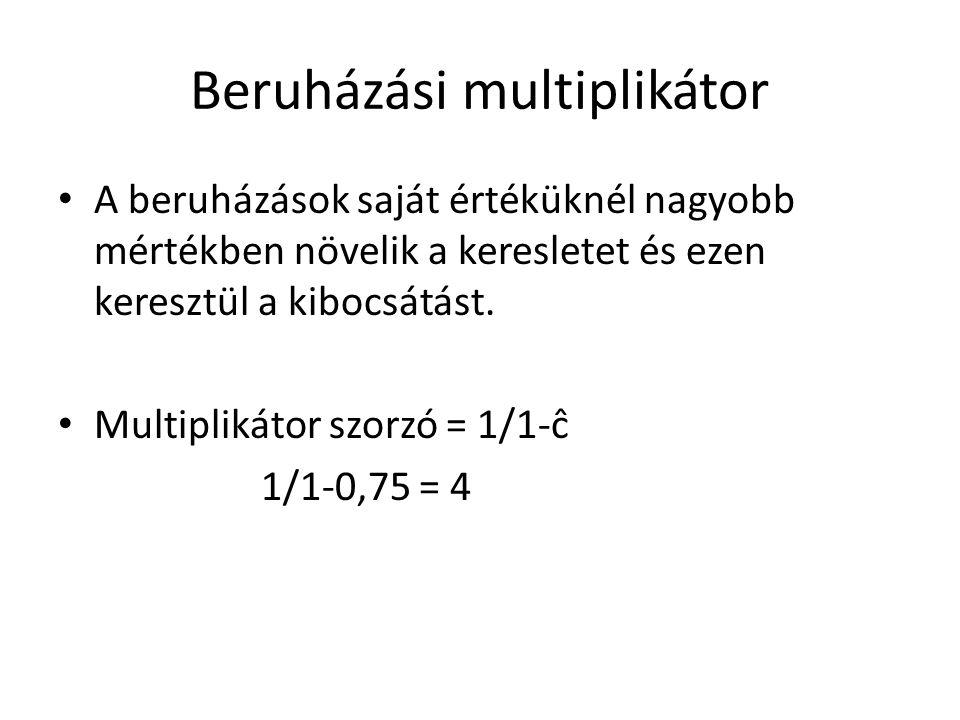 Beruházási multiplikátor