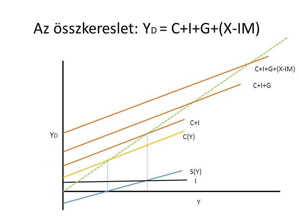 Az összkereslet: YD = C+I+G+(X-IM)