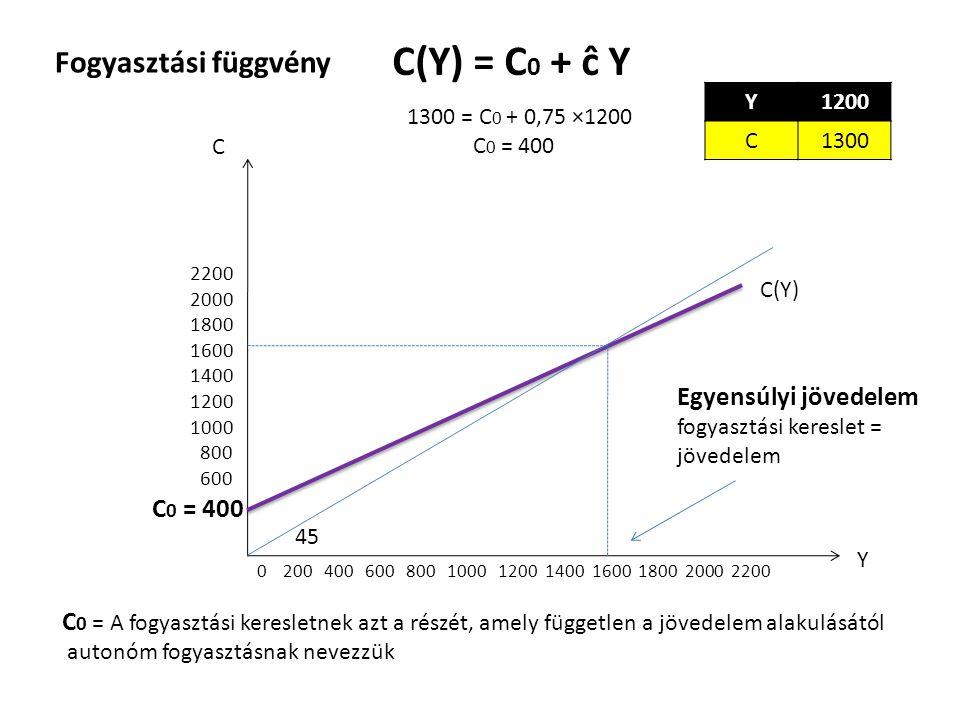 C(Y) = C0 + ĉ Y Fogyasztási függvény Egyensúlyi jövedelem C0 = 400