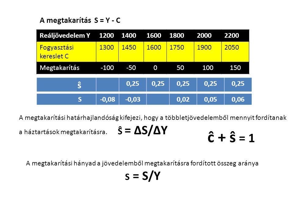 ĉ + ŝ = 1 ŝ S = S/Y A megtakarítás S = Y - C Reáljövedelem Y 1200 1400