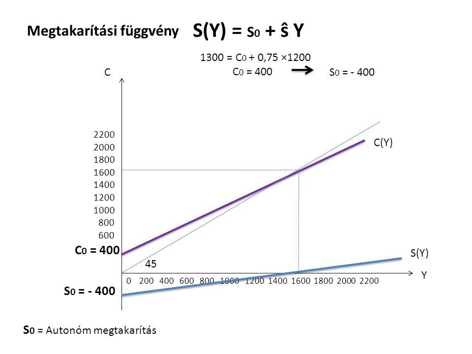 S(Y) = S0 + ŝ Y Megtakarítási függvény C0 = 400 S0 = - 400
