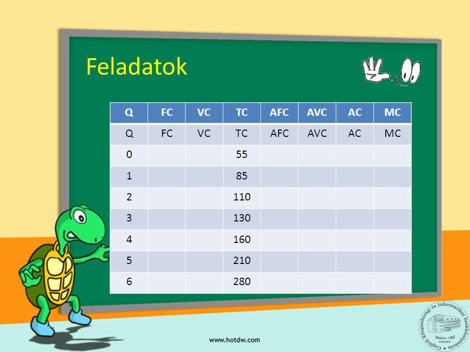 Feladatok Q FC VC TC AFC AVC AC MC 55 1 85 2 110 3 130 4 160 5 210 6