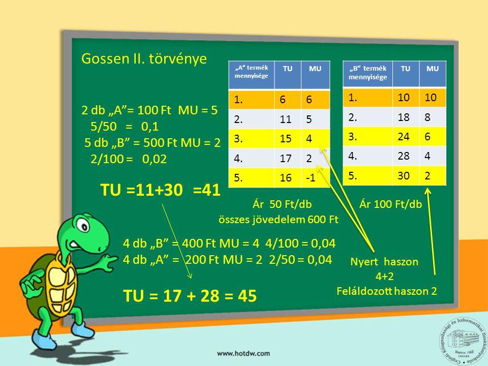 TU =11+30 =41 TU = 17 + 28 = 45 Gossen II. törvénye