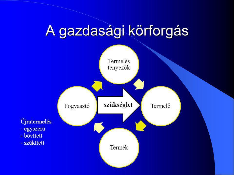 A gazdasági körforgás szükséglet Újratermelés - egyszerű - bővített