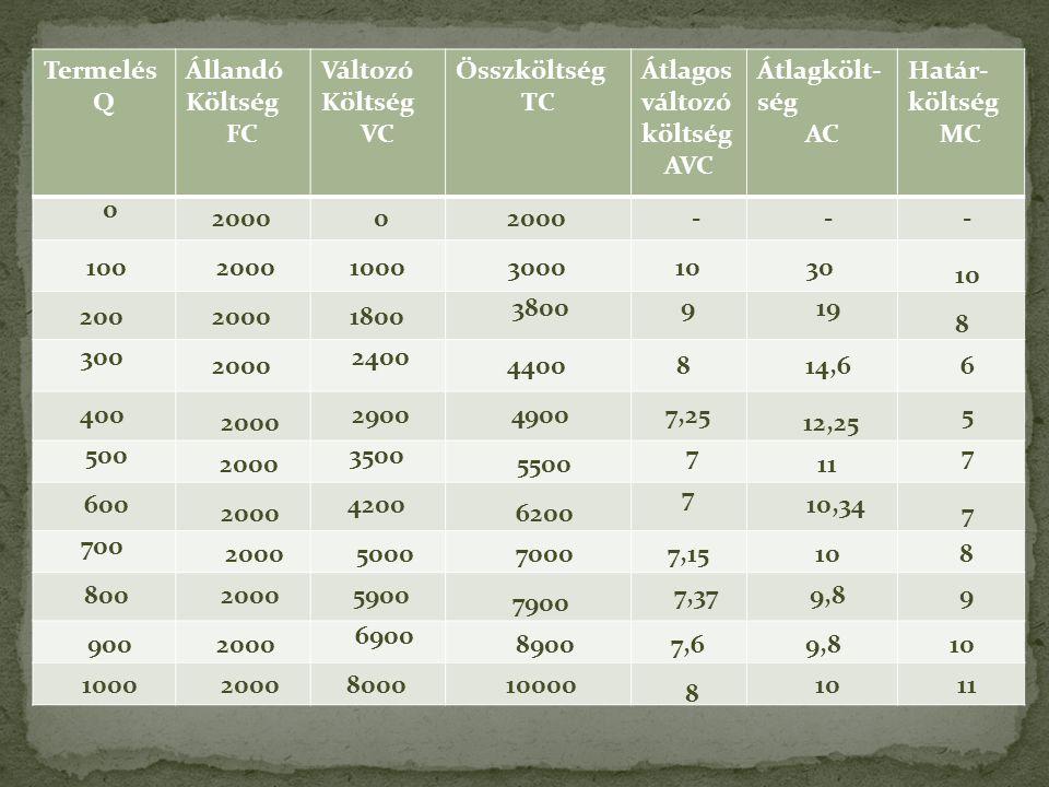 Költségek Termelés Q Állandó Költség FC Változó VC Összköltség TC