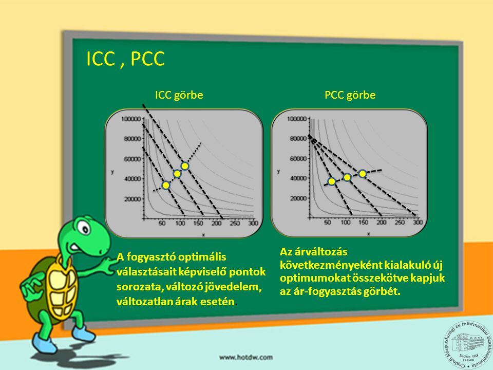 ICC , PCC ICC görbe PCC görbe