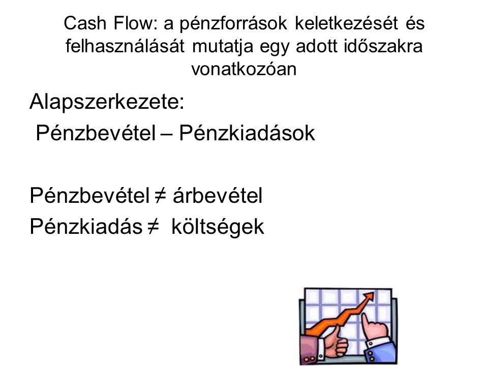 Pénzbevétel – Pénzkiadások Pénzbevétel ≠ árbevétel